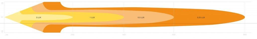 FX500-CB Light Distribution